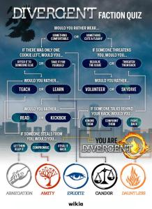 Divergent Faction Quizz